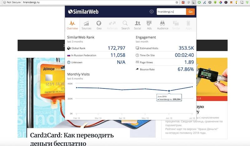 Статистика сайта hranidengi.ru